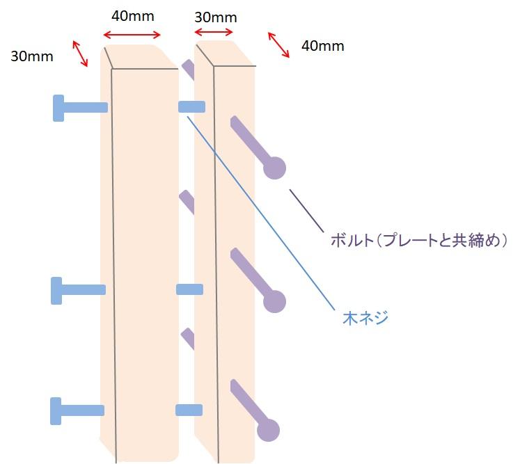 木材フレームを共締めを組み合わせて使う方法の図解