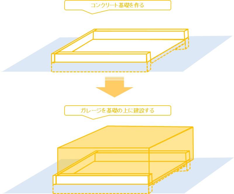 土間or床付き_比較検討_土間タイプの施工イメージの図解