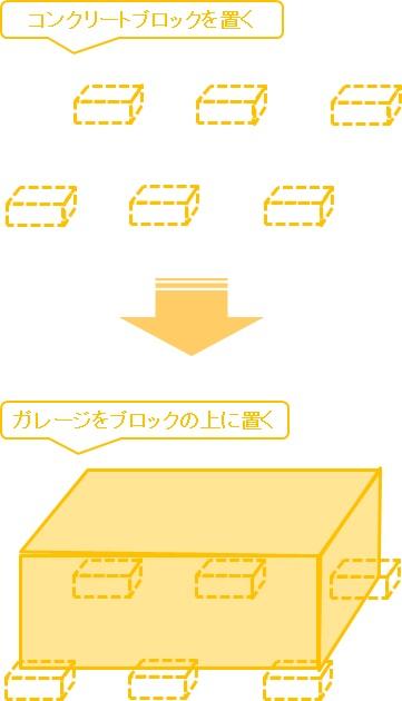 土間or床付き_比較検討_床付きタイプの施工イメージの図解
