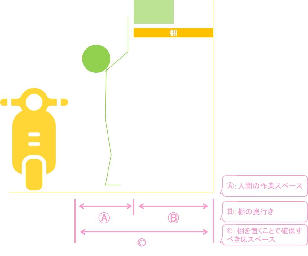 棚を設置することで床スペースが必要になることの図解